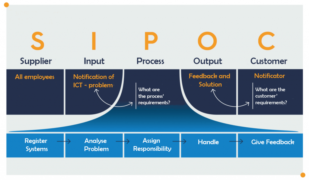 Use SIPOC as a tool for your business.