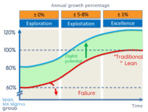 Graph showing the growth potential of Lean using RPA
